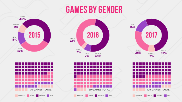 gender breakdown e3