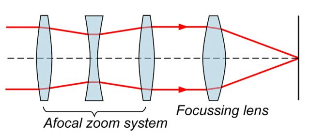 Zoom-Lens-Diagram