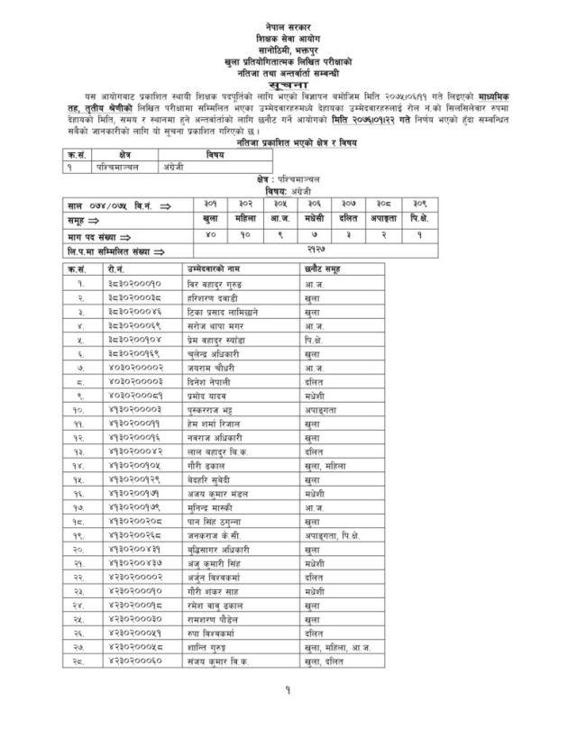 purbaanchan tsc nepali subject result, tsc result purbanchal, purbaanchan tsc result, tsc nepali result purbanchal, TSC exam result, shikshak sewa aayog natija, temporary teachers result, TSC exam result, TSC internal exam result, TSC Nepal 2075 Internal Exam Result, tsc result, tsc result 2075, tsc result 2076, tsc secondary result, tsc lower secondary result, tsc primary level result, tsc Nepal exam result, शिक्षक नतिजा, नतिजा, शिक्षक नतिजा २०७५, tsc English result, tsc social result, tsc English result 2076, tsc social result 2076, English result, social result,