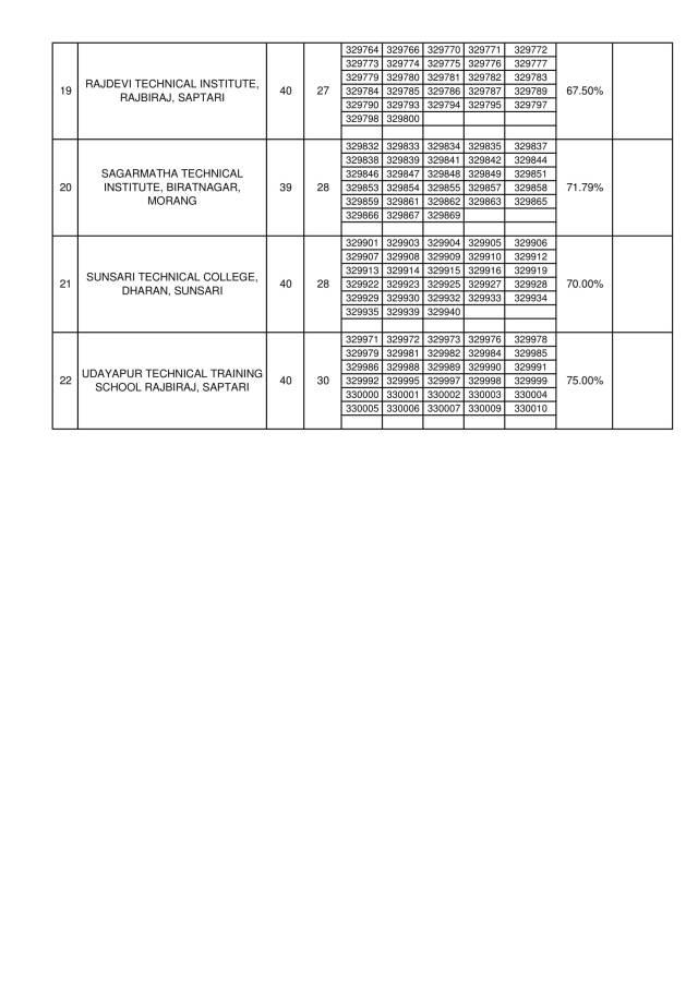TSLC Level CMA Exam Result,  TSLC Level LAB Exam Result,   TSLC Level AAHW Exam Result,  TSLC Level ANM Exam Result,  TSLC Level CMA Exam Result 2076,  TSLC Level LAB Exam Result 2076,   TSLC Level AAHW Exam Result 2076,  TSLC Level ANM Exam Result 2076,   TSLC Level CMA Exam Result 2018,  TSLC Level LAB Exam Result 2018,   TSLC Level AAHW Exam Result 2018,  TSLC Level ANM Exam Result 2018,