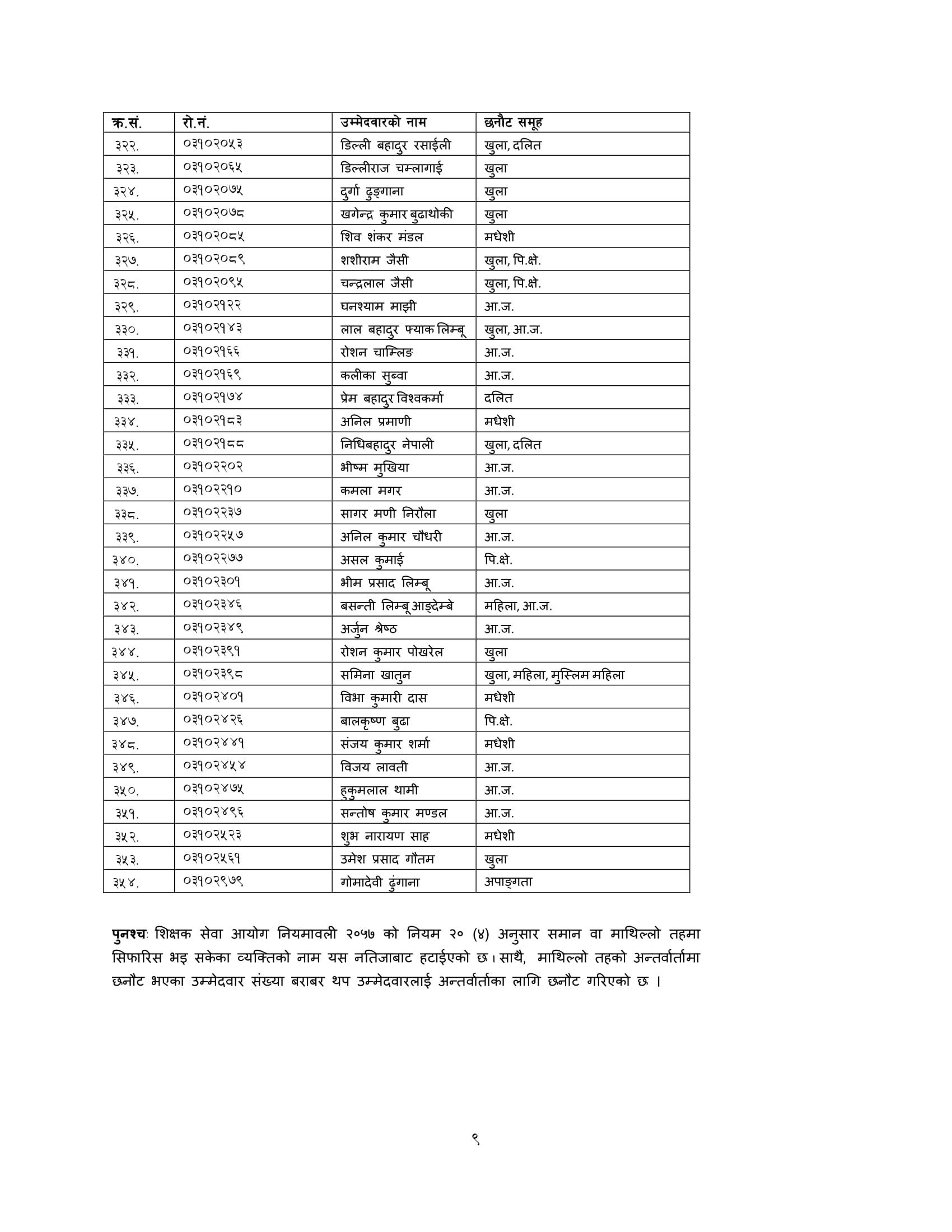 commision on teacher credentialing, TSC exam result darchula,TSC result darchula,TSC exam result darchula,TSC result darchula,TSC open exam result ,TSC open result ,TSC open exam result ,TSC open result ,shikshak sewa aayog 2075 primary level result,shikshak sewa aayog 2075 result, shikshak sewa aayog result primary level, shikshak sewa aayog 2075 result, www.tsc.gov.np 2075 primary level result,www.tsc.gov.np.com 2075,tsc.gov.np result 2075,www.tsc.gov.np result 2076,www tsc result 2075,2075 TSC exam result  ,2075 TSC Result,Online Result TSC Nepal , shikshak sewa aayog natija,TSC exam result  ,TSC internal exam result, TSC Nepal 2075 Internal Exam Result  ,TSC Nepal result,TSC Online Result  ,tsc result,primary level result,shikshak sewa aayog result, shikshak sewa result, shikshak sewa natija , shikshak sewa Aayog natija 2075 , shikshak sewa natija 2075, Shikshak Sewa Aayog Result, Shikshak Sewa Aayog Result 2075, Shikshak Sewa Result,