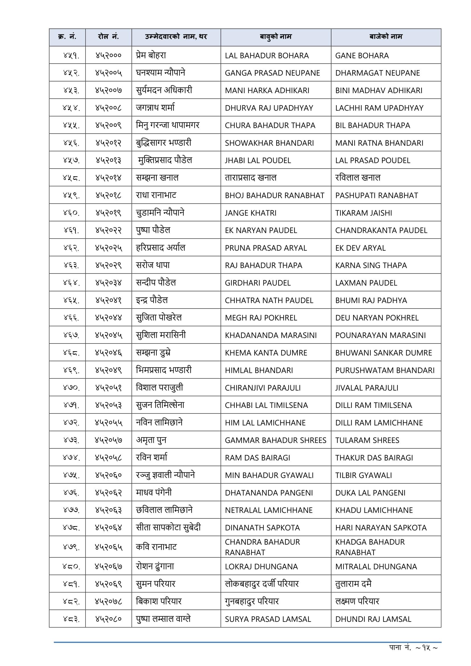 Lok Sewa Aayog Pokhara Nasu Result 2076, Lok Sewa Aayog Pokhara Nasu Result,lok sewa natija,Lok Sewa Natija 2076,Lok Sewa Result,Lok Sewa Result 2076,Lok Sewa Aayog Natija,Lok Sewa Aayog Natija 2076,lok sewa aayog result,Lok Sewa Aayog Result 2076,Lok sewa Aayog Sthaniya Taha result ,Lok sewa Sthaniya Taha result,Lok Sewa Nayab Subba Result,lok sewa Nayab Subba result,Lok Sewa Result Nayab Subba,Lok Sewa Result Nayab Subba 2076 ,psc Nayab Subba result ,PSC Nayab Subba Result 2076,Sthaniya Taha Nayab Subba natija ,Sthaniya Taha Nayab Subba result,Lok sewa aayog Nayab Subba Result,lok sewa aayog Nayab Subba result 2076,Lok Sewa Nasu Result,lok sewa Nasu result,Lok Sewa Result Nasu,Lok Sewa Result Nasu 2076 ,psc Nasu result ,PSC Nasu Result 2076,Sthaniya Taha Nasu natija ,Sthaniya Taha Nasu result,Lok sewa aayog Nasu Result,lok sewa aayog Nasu result 2076,,,नायब शुब्बा पाँचौं तह लिखित नतिजा,नायब शुब्बा नतिजा,पाँचौं तह नायब शुब्बा नतिजा,पाँचौं तह नतिजा,स्थानीय तह नायब शुब्बा नतिजा,स्थानीय तह नतिजा,,स्थानीय तहको अधिकृत छैठौ तह,