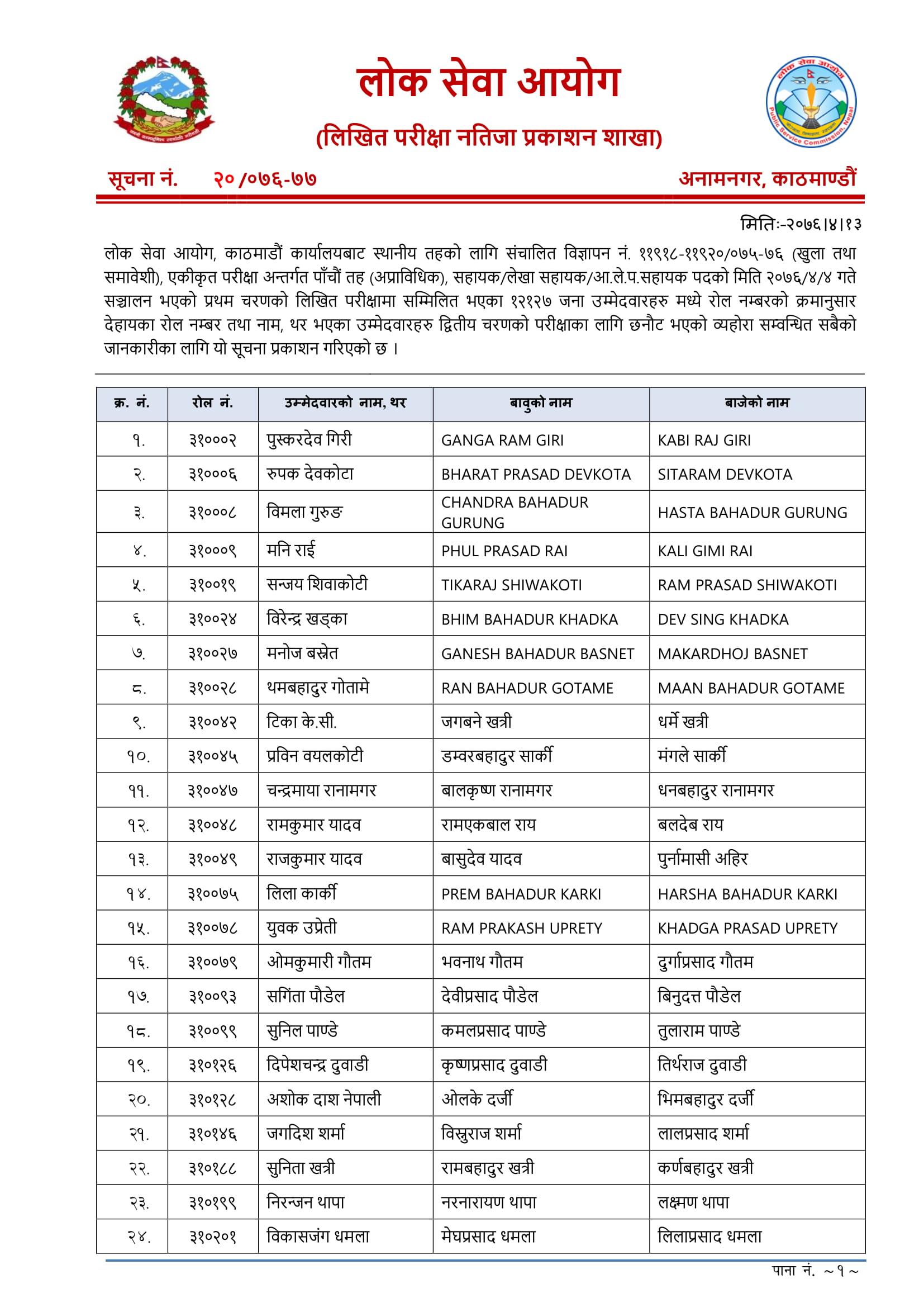 Lok Sewa Aayog Kathmandu Nasu Result 2076, Lok Sewa Aayog Kathmandu Nasu Result, Kathmandu Nasu Result 2076,Kathmandu Nasu Result,lok sewa natija,Lok Sewa Natija 2076 , Lok Sewa Result,Lok Sewa Result 2076,Lok Sewa Aayog Natija,Lok Sewa Aayog Natija 2076,lok sewa aayog result,Lok Sewa Aayog Result 2076,Lok sewa Aayog Sthaniya Taha result ,Lok sewa Sthaniya Taha result, Lok Sewa Nayab Subba Result,lok sewa Nayab Subba result, Lok Sewa Result Nayab Subba,Lok Sewa Result Nayab Subba 2076 , psc Nayab Subba result , PSC Nayab Subba Result 2076, Sthaniya Taha Nayab Subba natija ,Sthaniya Taha Nayab Subba result,Lok sewa aayog Nayab Subba Result,lok sewa aayog Nayab Subba result 2076,Lok Sewa Nasu Result,lok sewa Nasu result, Lok Sewa Result Nasu,Lok Sewa Result Nasu 2076 , psc Nasu result , PSC Nasu Result 2076, Sthaniya Taha Nasu natija ,Sthaniya Taha Nasu result,Lok sewa aayog Nasu Result,lok sewa aayog Nasu result 2076,नायब सुब्बा पाँचौं तह लिखित नतिजा,नायब सुब्बा नतिजा,,पाँचौं तह नायब सुब्बा नतिजा,पाँचौं तह नतिजा,स्थानीय तह नायब सुब्बा नतिजा,स्थानीय तह नतिजा,स्थानीय तहको अधिकृत छैठौ तह,