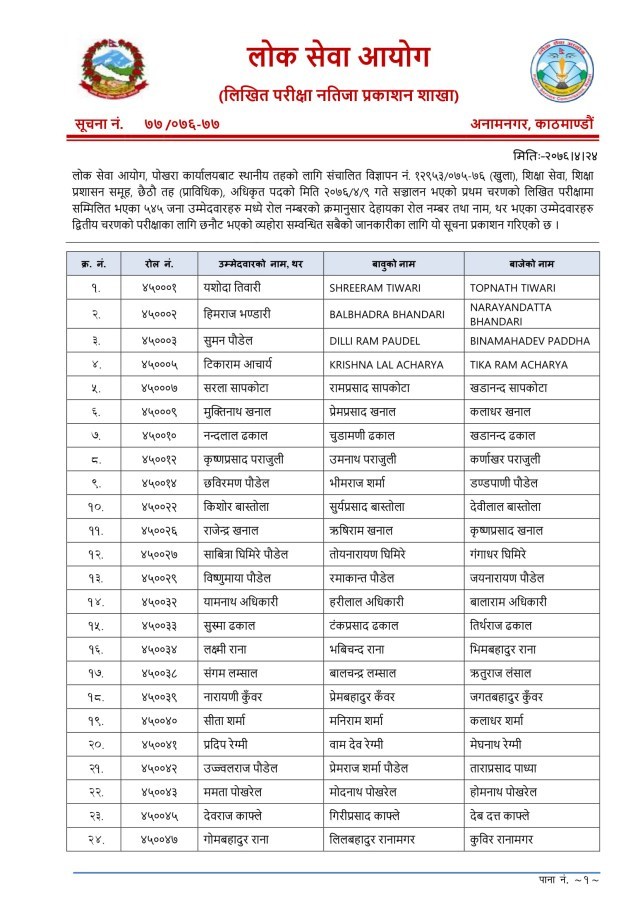 Lok Sewa Aayog Bini Exam Result Lok Sewa Aayog, Anamnagar, Kathmandu has published result notice of Sthaniya Taha (local level) governments first paper examination. The open and inclusive competition written the examination of Technical (Level 6). Lok Sewa Aayog 6th level Bini Exam Result Lok Sewa Aayog Nepal Published Local Level 6th Level Technical Written Exam of the Entrance exam. The information for the Lok Sewa Aayog result update of Sthanaya Taha 6th level (Bini Result) entrance exam result has collected from the official site of Lok Sewa Aayog Nepal. These Lok Sewa Aayog result notices are for all advertisement numbers of the following Regions/districts. Lok Sewa Aayog Bini Exam Result Lok Sewa Aayog Nepal Hetauda has published the entrance exam result of local level (Sthaniya Taha) Non-Technical 4th level Advertisement No. 15716-15719 / 075-076 (Open and Inclusive), Integral Examination System 4th level (Non-Technical) examination Result of Hetauda. The Written Examination total number of Participant 4110 this candidate has been selected 652 in the Entrance Exam. Lok Sewa Aayog Bini Exam Result, PSC Bini Exam Result, Lok Sewa Bini Exam Result, Bini Exam Result, Bini Exam Result 2076, Bini Exam Result 2019, Sthaniya taha Bini Exam Result, विनिको नतिजा, Bini Exam Result pokhara, Shikshak Sewa Bini Exam Result, Shikshak Sewa Bini Result, Shikshak Sewa Bini Exam Result 2076, Shikshak Sewa Bini Result 2076