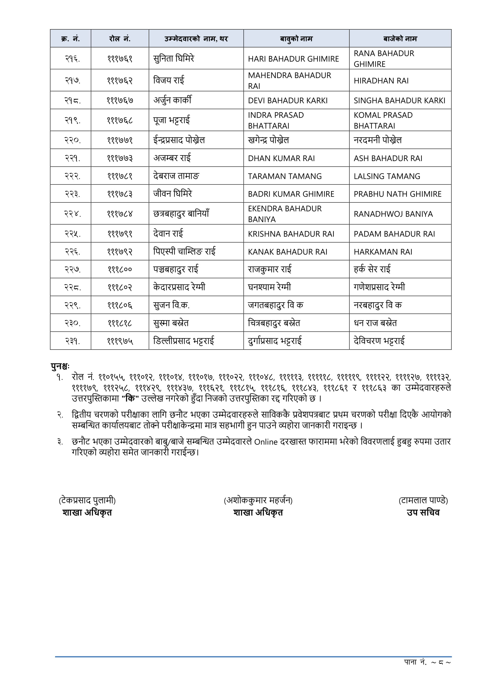 Lok Sewa Aayog Kharidar Written Exam Result - Khotang Lok Sewa Aayog Kharidar Written Exam Result-Khotang. Lok Sewa Aayog Nepal Khotang has published the Entrance Exam result of local level (Sthaniya Taha) Non-Technical 4th level Advertisement No. 15716-15719 / 075-076 (Open and Inclusive), Integral Examination System 4th level (Non-Technical) examination Result of Khotang. The Written Examination total number of Participant 4110 this candidate has been selected 652 in the Entrance Exam.Lok Sewa Aayog Result 2076 Kharidar 4th Level (Sthaniya Taha)Lok Sewa Aayog (Public Service Commission) publishes the final result of written examination 4th Level, Non-Technical, Kharidar (Sthaniya Taha 4th Level) equivalent of the following Regions/districts.Lok Sewa Aayog Result- KhotangLok Sewa Aayog Nepal Published Local Level 5th Level Non-Technical Written Exam of the Entrance exam. The information for the Lok Sewa Aayog result update of Sthanaya Taha 4th level (Kharidar Result) entrance exam result has collected from the official site of Lok Sewa Aayog Nepal. These Lok Sewa Aayog result notices are for all advertisement numbers of the following Regions/districts.Click here to view Lok Sewa Aayog Kharidar Written Exam Result - Khotang Lok Sewa Aayog Jaleshwar Khridar Result 2076, Lok Sewa Aayog Jaleshwar Khridar Result, Jaleshwar Khridar Result 2076, Jaleshwar Khridar Result,lok sewa natija, Lok Sewa Natija 2076, Lok Sewa Result, Lok Sewa Result 2076, Lok Sewa Aayog Natija, Lok Sewa Aayog Natija 2076, lok sewa aayog result, Lok Sewa Aayog Result 2076, Lok sewa Aayog Sthaniya Taha result , Lok sewa Sthaniya Taha result, Lok Sewa Nayab Subba Result, lok sewa Nayab Subba result, Lok Sewa Result Nayab Subba, Lok Sewa Result Nayab Subba 2076 , psc Nayab Subba result , PSC Nayab Subba Result 2076, Sthaniya Taha Nayab Subba natija , Sthaniya Taha Nayab Subba result, Lok sewa aayog Nayab Subba Result ,lok sewa aayog Nayab Subba result 2076, Lok Sewa Khridar Result,lok sewa Khridar result, Lok Sewa Result Khridar, Lok Sewa Result Khridar 2076 , psc Khridar result , PSC Khridar Result 2076, Sthaniya Taha Khridar natija , Sthaniya Taha Khridar result,Lok sewa aayog Khridar Result, lok sewa aayog Khridar result 2076, स्थानीय तह नतिजा, 4th Level Result, lok sewa aayog result, lok sewa aayog result 2076, lok sewa aayog result 2019, lok sewa aayog result Kharidar, lok sewa aayog result 4th Level, lok sewa aayog result 2076 sthaniya taha, lok sewa aayog result 2019 sthaniya taha, lok sewa result, lok sewa result 2076, lok sewa result 2019, lok sewa result kharidar, lok sewa result 4th Level, lok sewa result 2076 sthaniya taha, lok sewa result 2019 sthaniya taha,