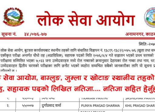 Lok Sewa Aayog Kharidar Written Exam Result - Khotang Lok Sewa Aayog Kharidar Written Exam Result-Khotang. Lok Sewa Aayog Nepal Khotang has published the Entrance Exam result of local level (Sthaniya Taha) Non-Technical 4th level Advertisement No. 15716-15719 / 075-076 (Open and Inclusive), Integral Examination System 4th level (Non-Technical) examination Result of Khotang. The Written Examination total number of Participant 4110 this candidate has been selected 652 in the Entrance Exam.Lok Sewa Aayog Result 2076 Kharidar 4th Level (Sthaniya Taha)Lok Sewa Aayog (Public Service Commission) publishes the final result of written examination 4th Level, Non-Technical, Kharidar (Sthaniya Taha 4th Level) equivalent of the following Regions/districts.Lok Sewa Aayog Result- KhotangLok Sewa Aayog Nepal Published Local Level 5th Level Non-Technical Written Exam of the Entrance exam. The information for the Lok Sewa Aayog result update of Sthanaya Taha 4th level (Kharidar Result) entrance exam result has collected from the official site of Lok Sewa Aayog Nepal. These Lok Sewa Aayog result notices are for all advertisement numbers of the following Regions/districts.Click here to view Lok Sewa Aayog Kharidar Written Exam Result - Khotang Lok Sewa Aayog Jaleshwar Khridar Result 2076, Lok Sewa Aayog Jaleshwar Khridar Result, Jaleshwar Khridar Result 2076, Jaleshwar Khridar Result,lok sewa natija, Lok Sewa Natija 2076, Lok Sewa Result, Lok Sewa Result 2076, Lok Sewa Aayog Natija, Lok Sewa Aayog Natija 2076, lok sewa aayog result, Lok Sewa Aayog Result 2076, Lok sewa Aayog Sthaniya Taha result , Lok sewa Sthaniya Taha result, Lok Sewa Nayab Subba Result, lok sewa Nayab Subba result, Lok Sewa Result Nayab Subba, Lok Sewa Result Nayab Subba 2076 , psc Nayab Subba result , PSC Nayab Subba Result 2076, Sthaniya Taha Nayab Subba natija , Sthaniya Taha Nayab Subba result, Lok sewa aayog Nayab Subba Result ,lok sewa aayog Nayab Subba result 2076, Lok Sewa Khridar Result,lok sewa Khridar res