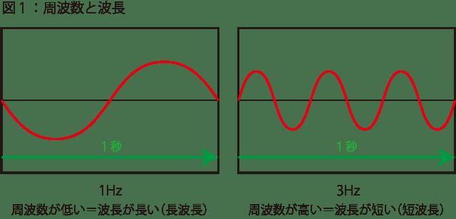 160815周波数の図