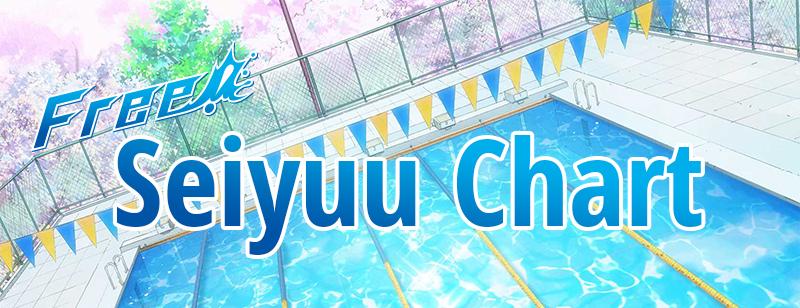 Seiyuu Chart: Free!