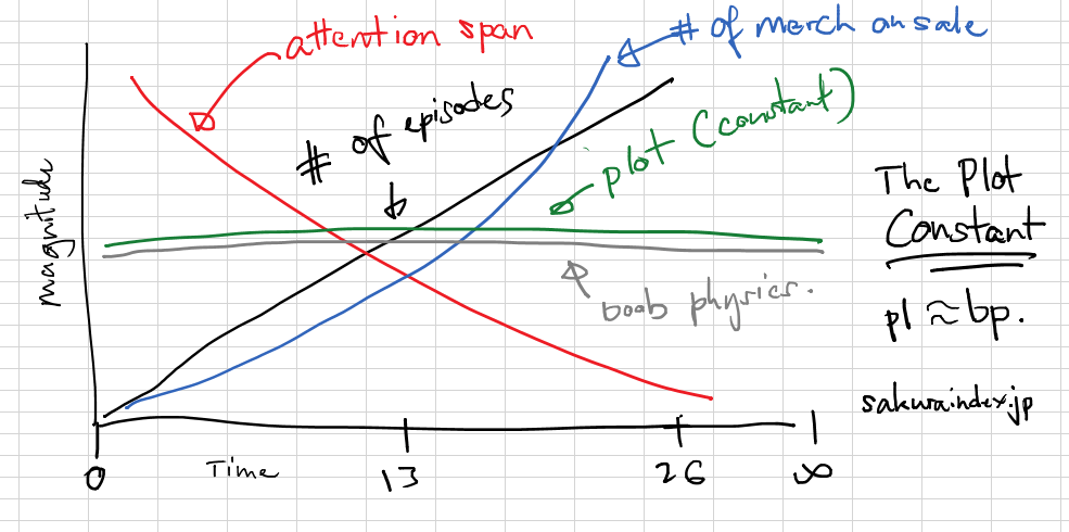 The Plot Constant