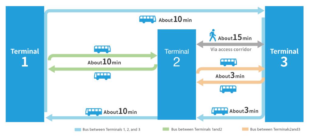 Narita Shuttle Bus Timetable