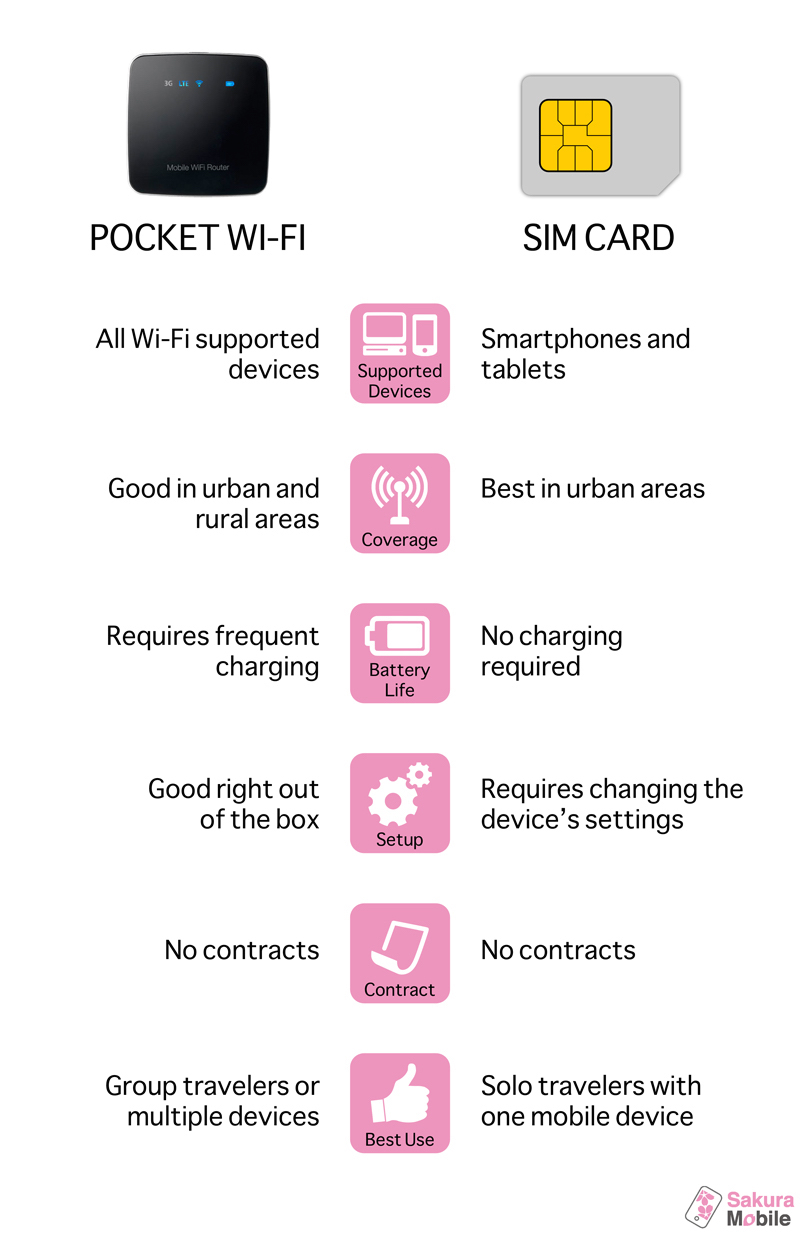 Japan SIM Card iPhone Guide: Staying Connected in Japan