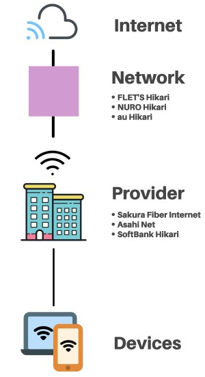 Plans, pricing, and connection speeds for FLET'S Hikari