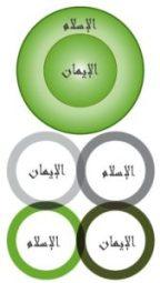 Islam dan Iman