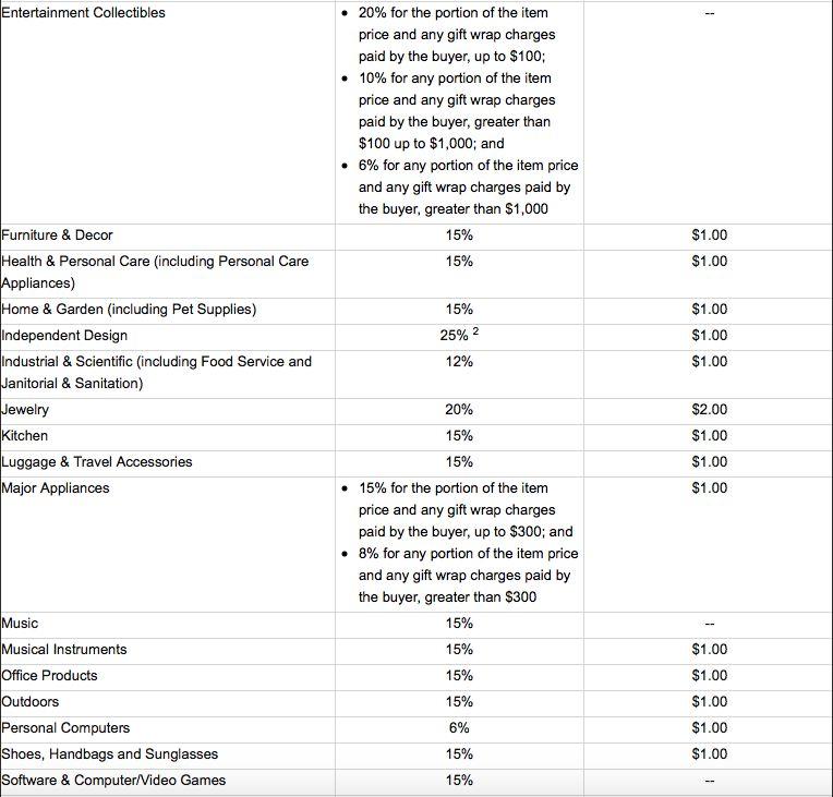 selling on amazon fba fees