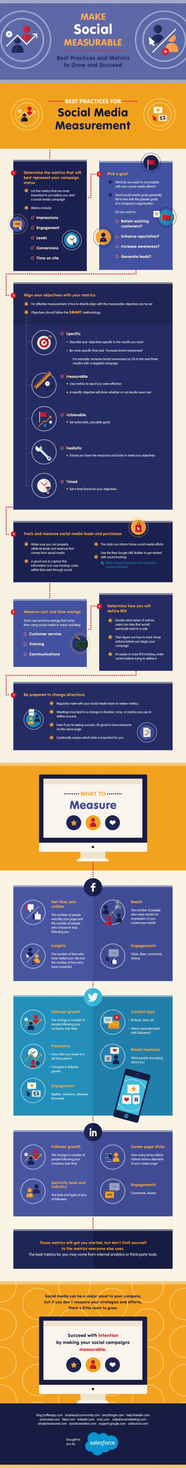 Make Social Measurable: Best Practices and Metrics to Grow and Succeed