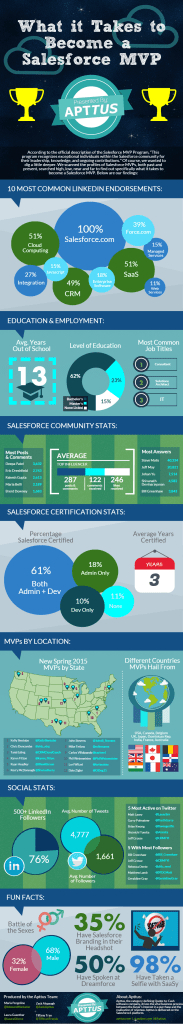 Salesforce-MVp-1