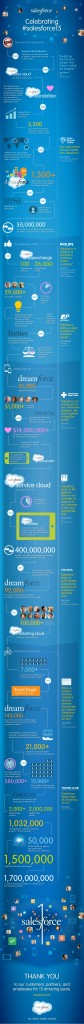 salesforce-celebrates-15-years-of-innovation-infographic-1-638