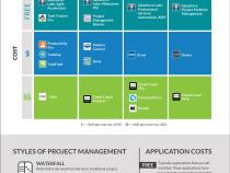 Project Management Tools on Salesforce (Infographic)