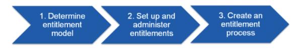 Salesforce Entitlement Management