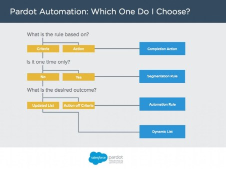 pardot-automation-decision-tree-1024x768