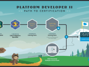 New Salesforce Platform Developer II (PDII) Certification Path