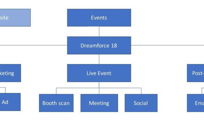""", Comment utiliser les campagnes Salesforce pour les événements<span class=""""wtr-time-wrap after-title""""><span class=""""wtr-time-number"""">1</span> minutes de lecture</span>"""
