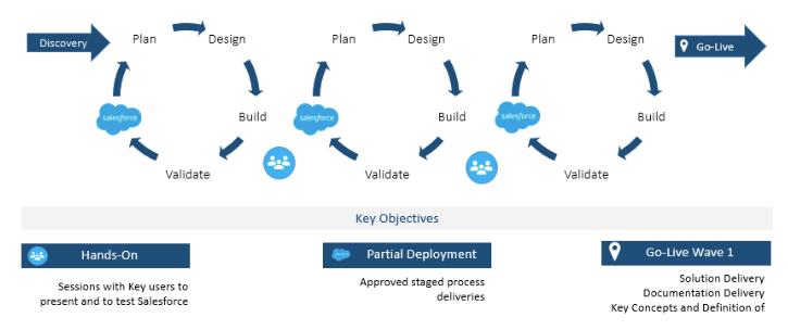 """, 7 étapes pour un projet Salesforce réussi : du lancement au déploiement<span class=""""wtr-time-wrap after-title""""><span class=""""wtr-time-number"""">1</span> minutes de lecture</span>"""