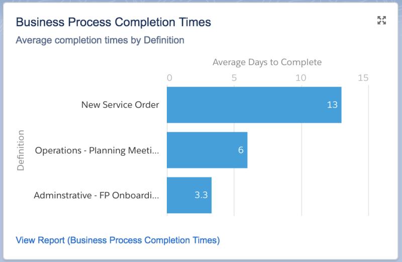 """, Tutoriel – Mesurer les performances des équipes et des processus dans Salesforce<span class=""""wtr-time-wrap after-title""""><span class=""""wtr-time-number"""">5</span> minutes de lecture</span>"""