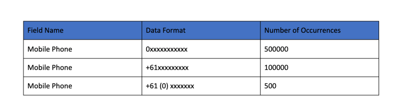 """, Maîtriser la normalisation des données pour votre organisation Salesforce<span class=""""wtr-time-wrap after-title""""><span class=""""wtr-time-number"""">9</span> minutes de lecture</span>"""