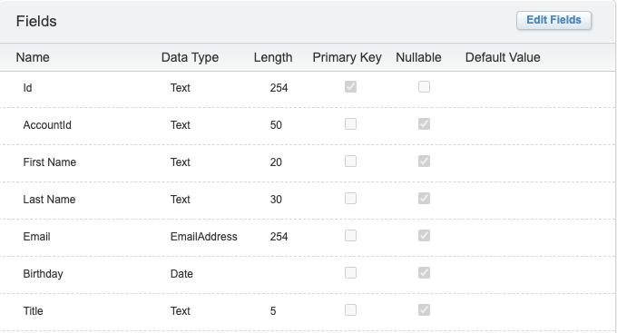 """, Liste de contrôle de la santé des données Salesforce Marketing Cloud<span class=""""wtr-time-wrap after-title""""><span class=""""wtr-time-number"""">8</span> minutes de lecture</span>"""