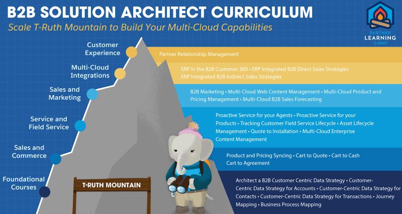 """, Nouvelle certification Salesforce – Architecte de solutions B2B!<span class=""""wtr-time-wrap after-title""""><span class=""""wtr-time-number"""">6</span> minutes de lecture</span>"""