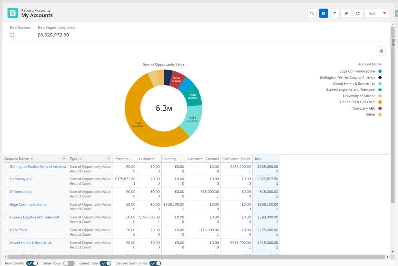 """, Comment créer un rapport dans Salesforce [Updated 2021]<span class=""""wtr-time-wrap after-title""""><span class=""""wtr-time-number"""">12</span> minutes de lecture</span>"""