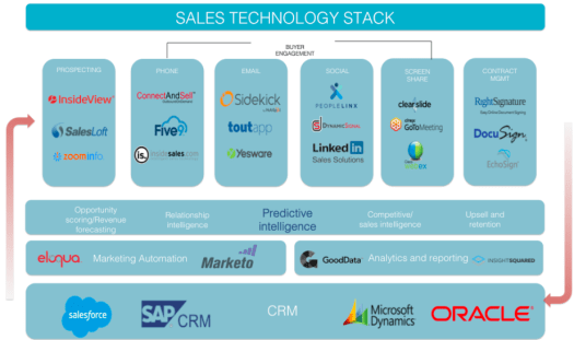 Sales Technology Stack