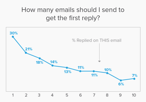 Marketing Email Reply Rates