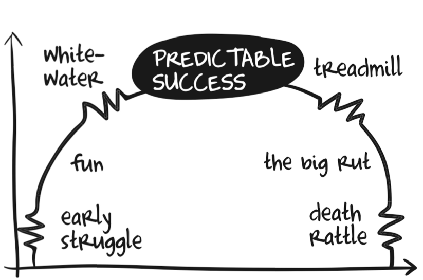 Predictable Success Model