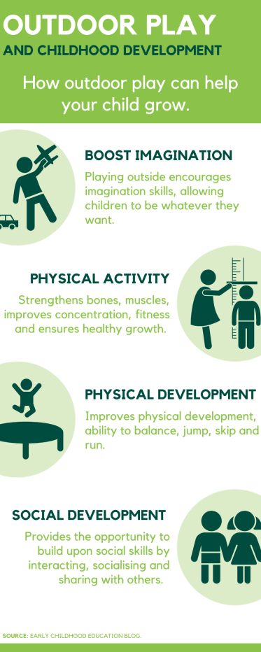 Outdoor play and Childhood development graphic.
