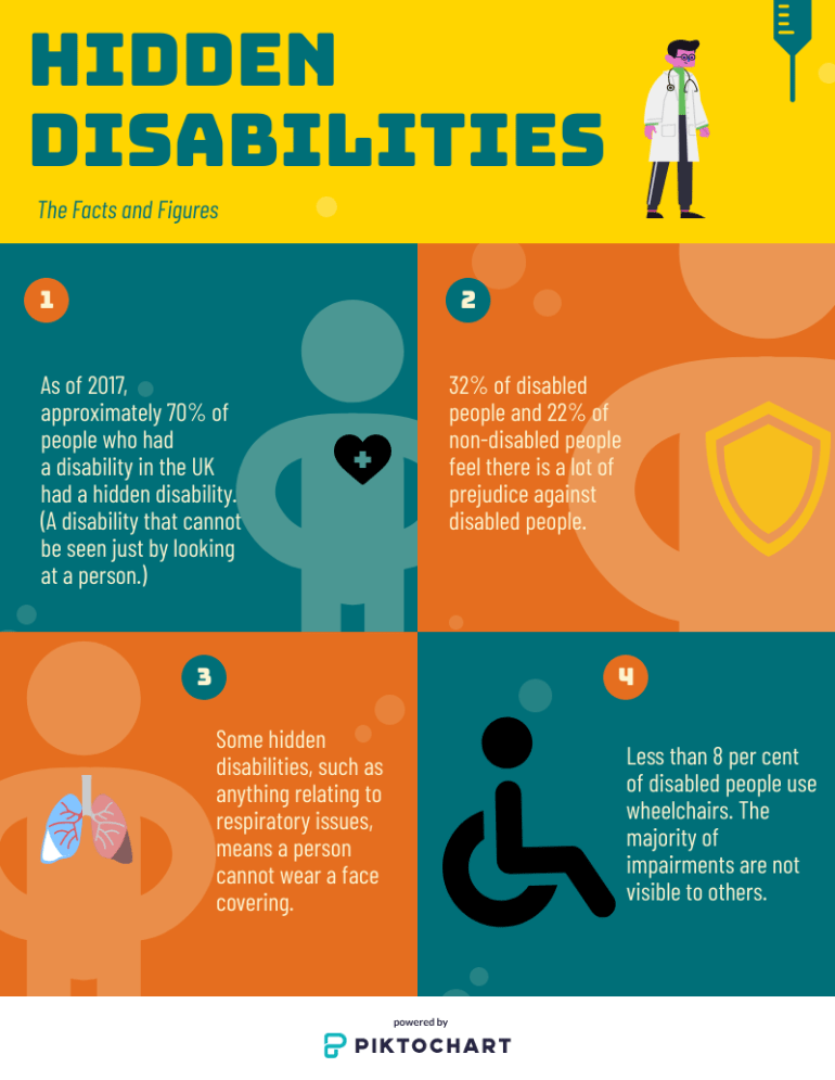 Hidden Disabilities, the facts and figures.