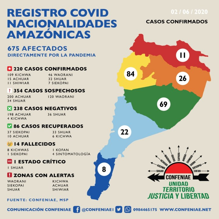 Registo COVID19 Nacionalidades Amazónicas (6-3-20)