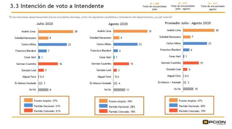 SEGÚN OPCION CONSULTORES, LIMA SERÍA EL PRÓXIMO INTENDENTE DE SALTO