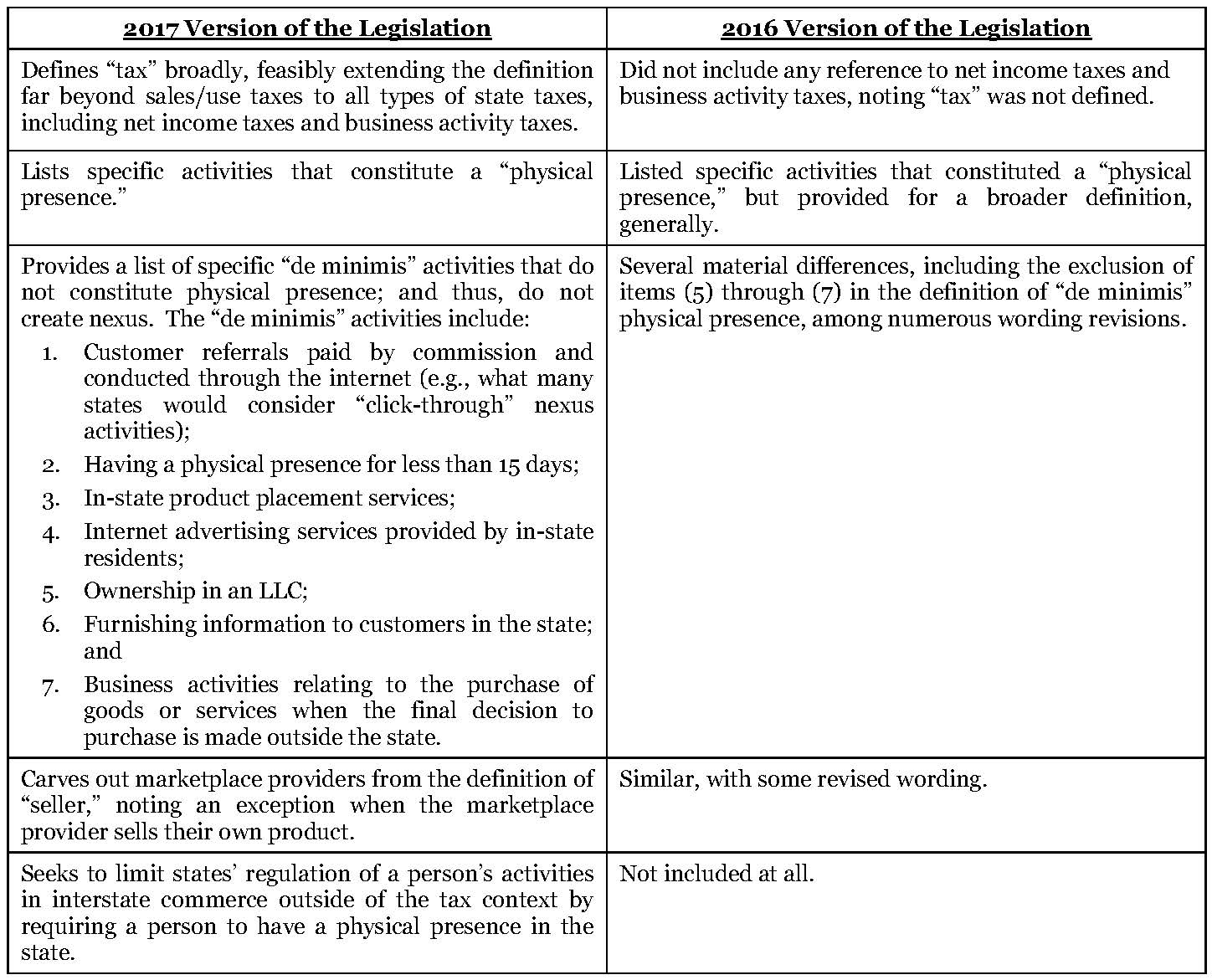 The Curious Case Of The No Regulation Without Representation Act Of Legislation