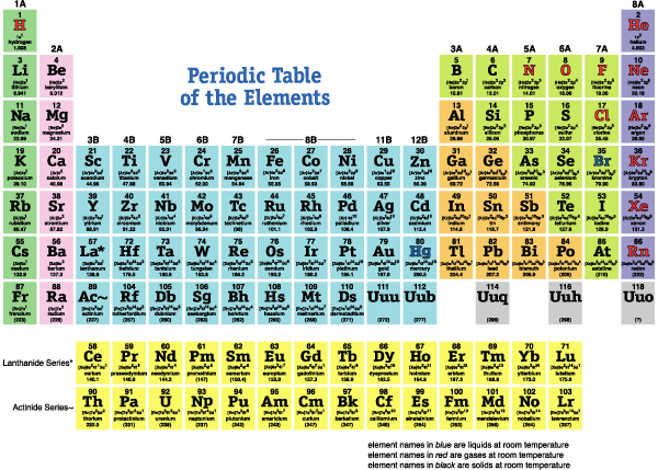 trends in modern periodic table class 10 pdf