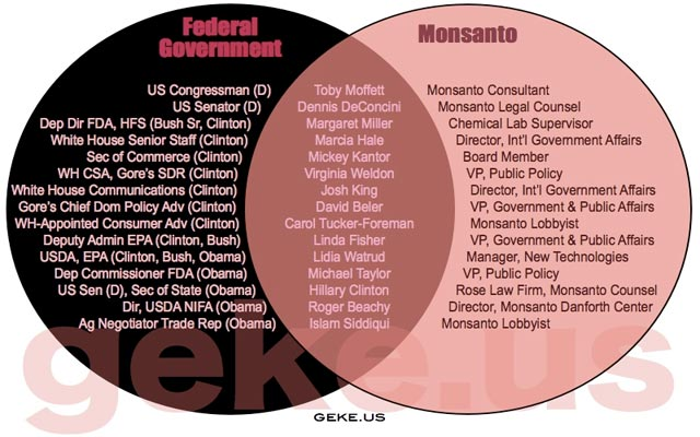 Colusion Monsanto Gobierno federal