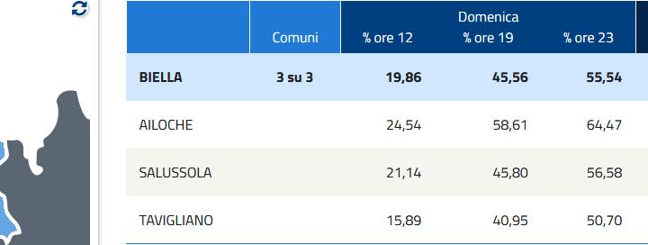 Salussola vota il sindaco: Ieri il 56,58 % degli aventi diritto ha votato il sindaco, percentuale in flessione rispetto allo scorso anno
