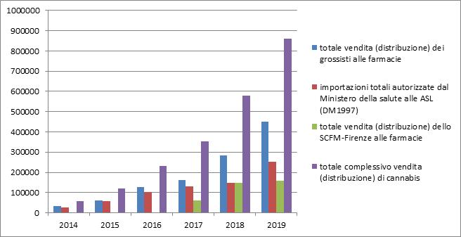 Grafico dei consumi istogramma