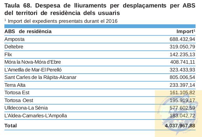 Despesa de lliuraments per desplaçaments per ABS del territori de residència dels usuaris 2016