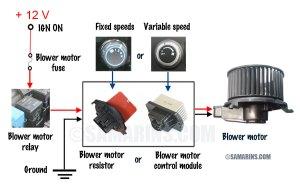 Blower motor, resistor: how it works, symptoms, problems, testing