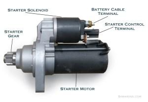 Starter motor, starting system: how it works, problems, testing