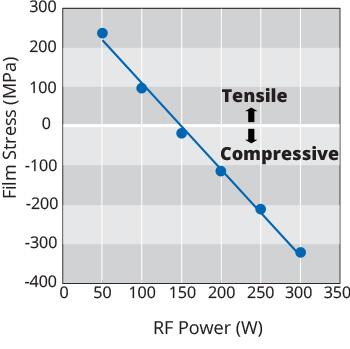 Anode-CVD-RF-Power-vs-Film-Stress