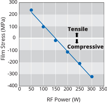 Anode-CVD-RF-Power-vs-Film-Stress