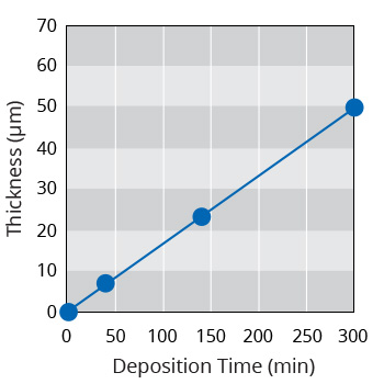 High deposition rate of cathode PECVD